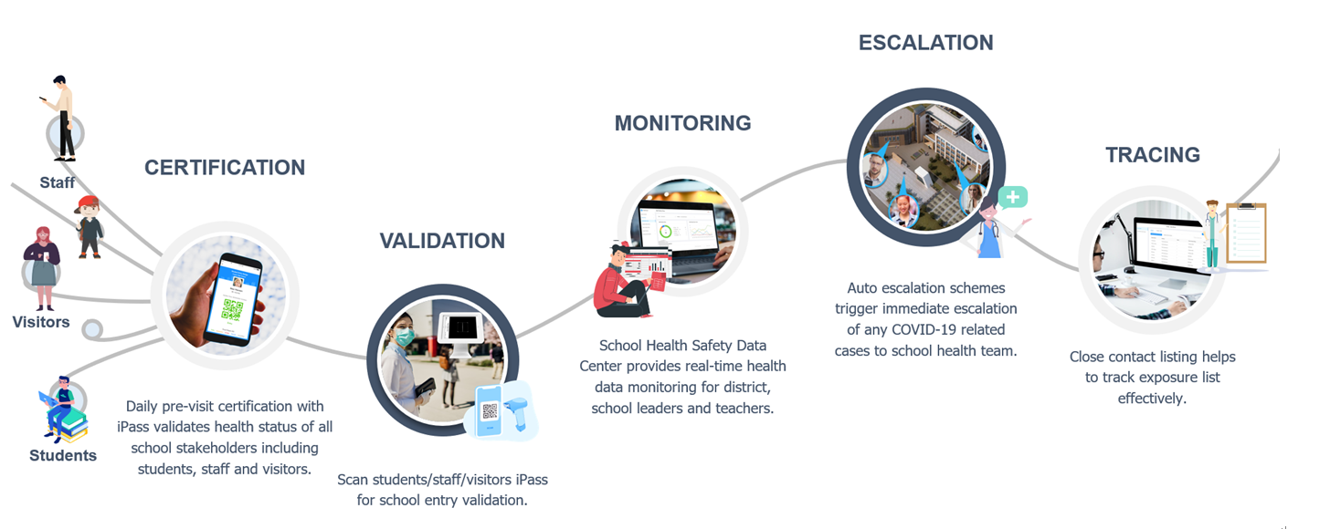 Safety iPass Process (K12)